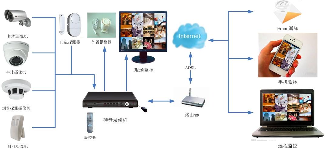 家庭监控系统图